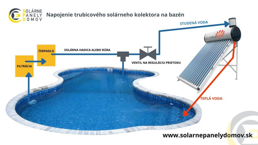 Napojenie trubicového kolektora na bazén