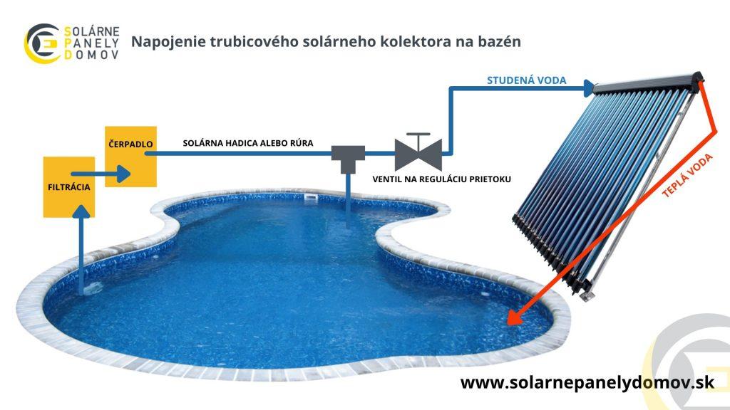 Ako napojiť solárny trubicový kolektor na ohrev vody na bazén